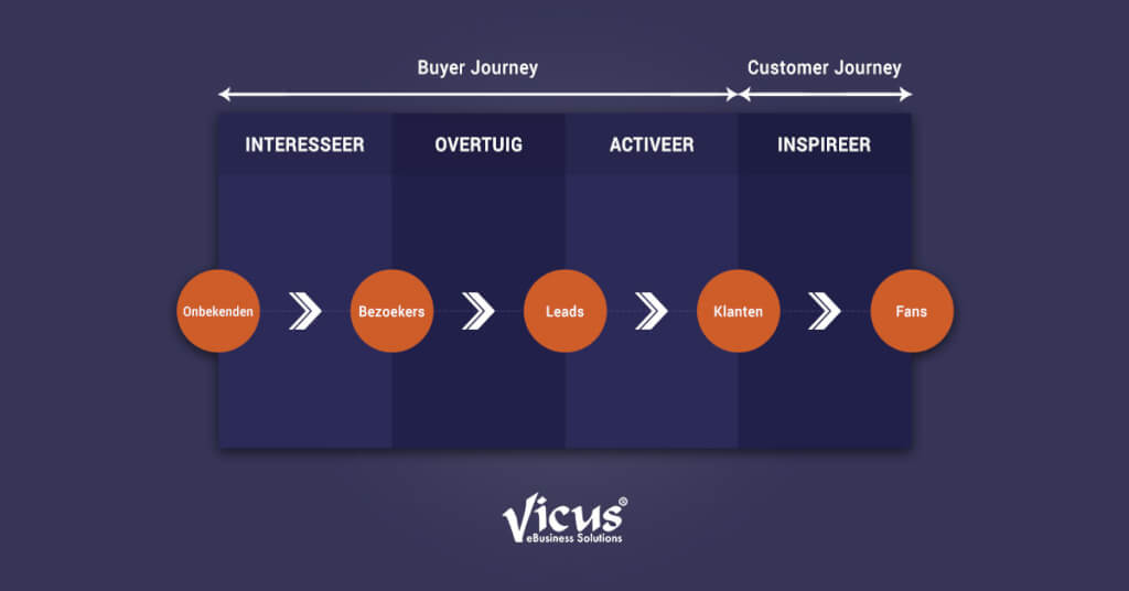 Maak onderscheid tussen customer en buyer journey