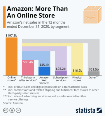 Statista Amazon More Than An Online Store 15917
