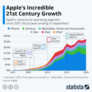 Statista Apple s Incredible 21st Century Growth 17862