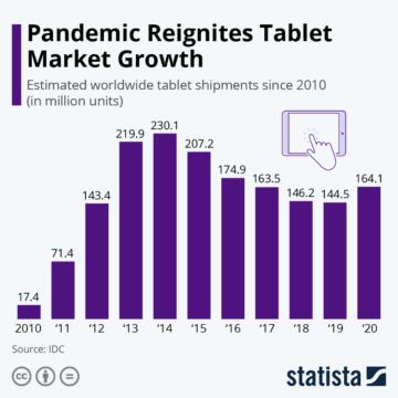 Statista Pandemic Reignites Tablet Market Growth 8158