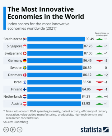 Statista The Most Innovative Economies in the World 19312