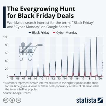 statista groeiende jacht op Black Friday-deals
