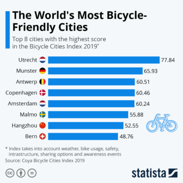 statista-worlds-most-bicycle-friendly-cities