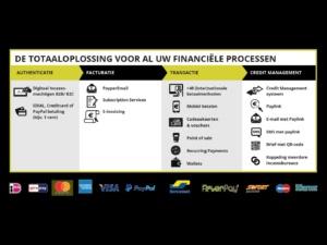 Buckaroo De Totaaloplossing Voor Al Uw Financiele Processen Schema