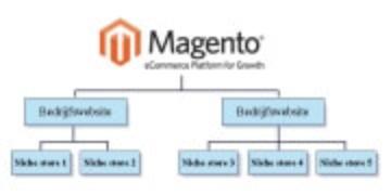 Magento-Mutistore_schema_180x90