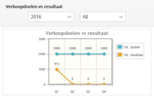 Sales Targets Module verkoopdoelen vs resultaat