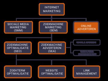 afbeelding van Mage2King: SEO meta.data van King naar Magento